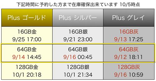 「iPhone6 plus 64GB スペースグレイ入荷状況」