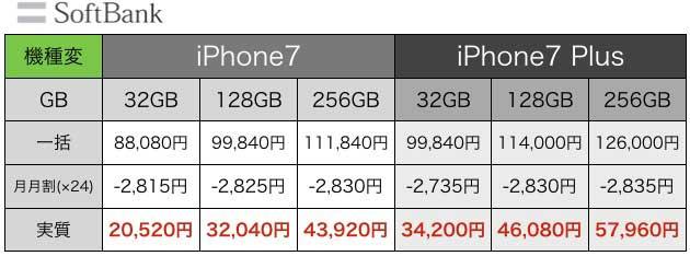 iPhone7値段1