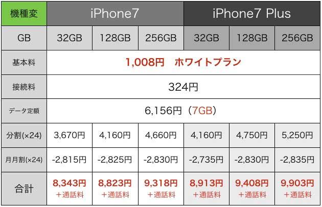 iPhone7値段2