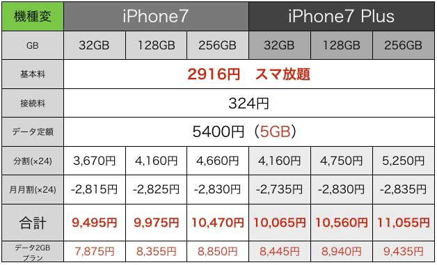 iPhone7値段3