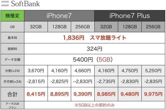 iPhone7値段4