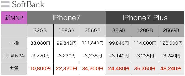 iPhone7値段5