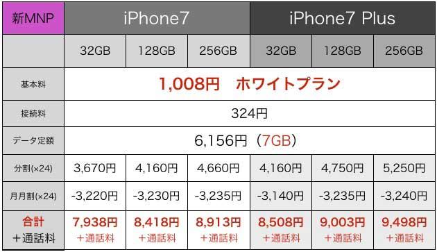 iPhone7値段6