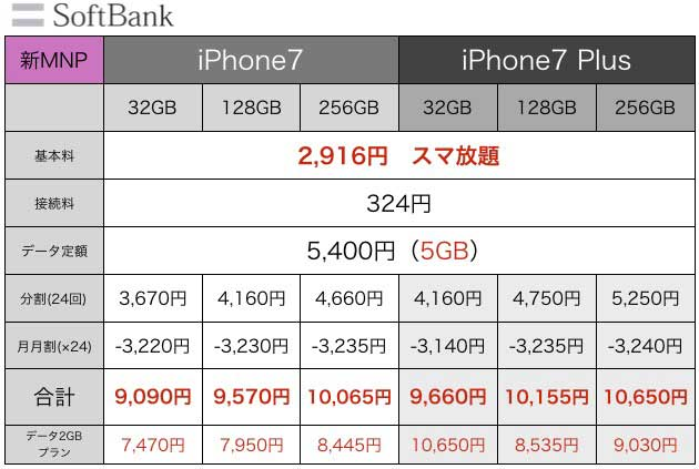 iPhone7値段7