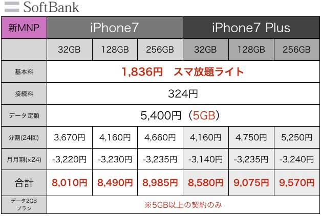 iPhone7値段8