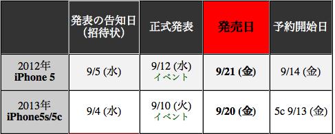 iPhone発売日日程