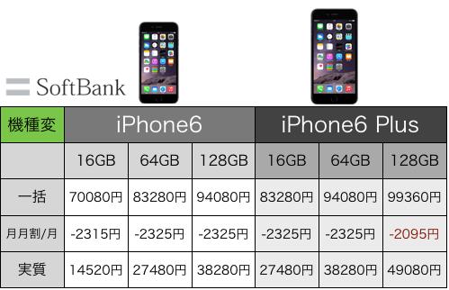 iPhone 6 とPlus入荷状況!ソフトバンクオンラインショップの本申し込みメール着弾中!【第一弾】