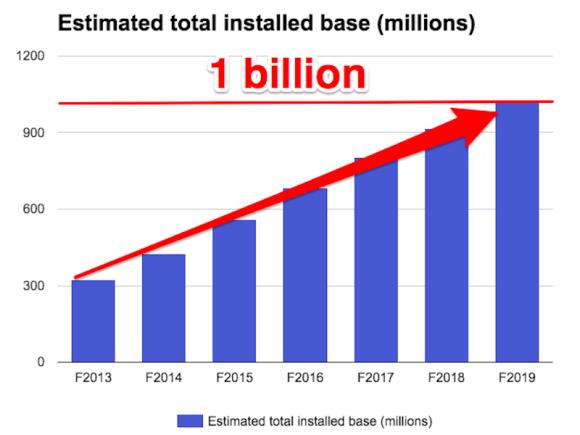 iPhone-user-base-1billion.png