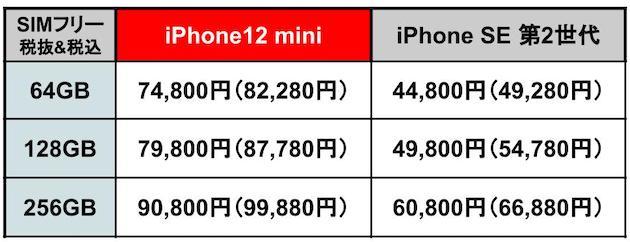 iPhone12mini記事用SE比較01.jpg