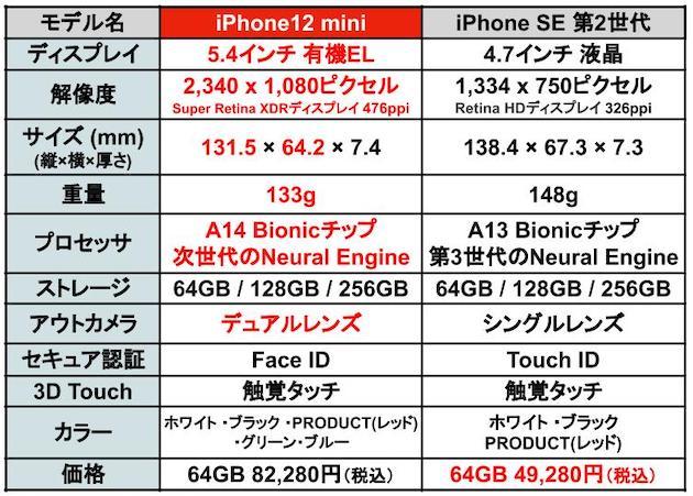 iPhone12mini記事用SE比較02.jpg
