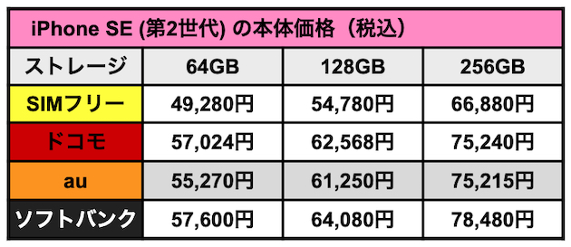 iPhoneSE2020_3price.jpg