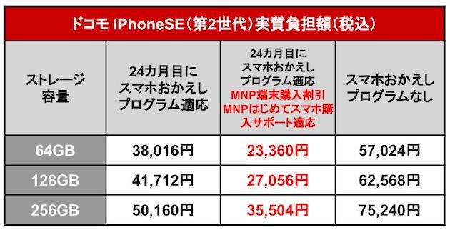 iPhoneSE2020_docomo_1.jpg