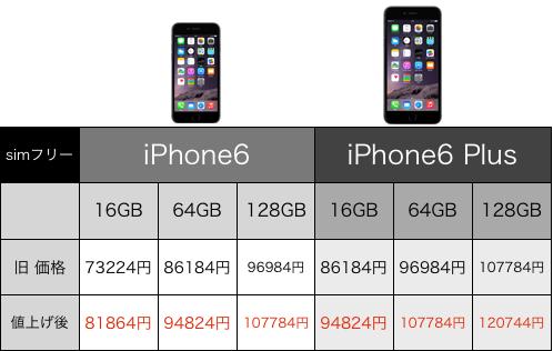 SIMフリーの iPhone 6 とiPhone 6 Plusの価格が値上げ!ソフトバンクはいつからなのか?