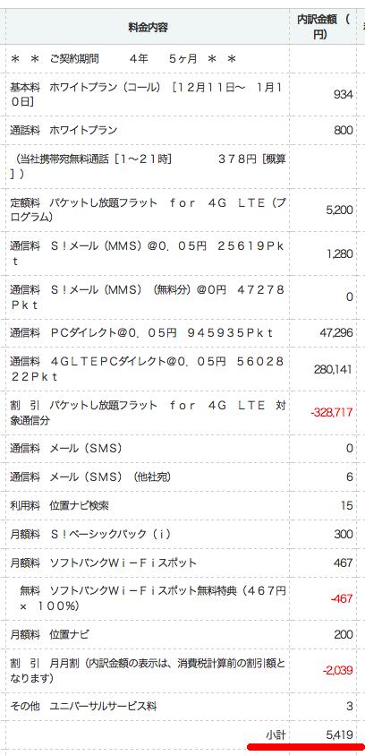 iPhone51月請求料金