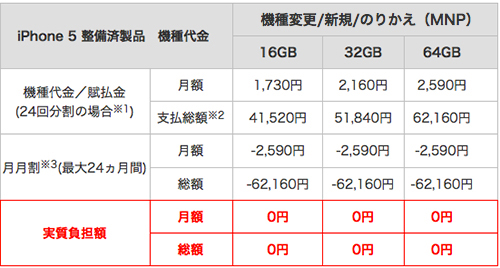 iPhone5 整備済製品 価格・料金表