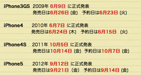 iPhone5Sの正式発表が6月29日なら日本での発売日と予約日はいつの可能性が高いか?