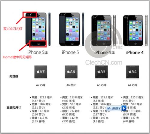 "iphone5Sスペックリーク<br />""><BR><BR><br />●A7チップ<BR><br />●800万画素<BR><br />●デュアルLEDフラッシュ<BR><br />●指紋認証センサー搭載<BR><br />●バッテリー連続待受時間250時間<BR><BR><BR></p> <p>日本ではNTTドコモも iPhoneを取り扱う。<BR><BR></p> <p>発売日は9月20日で予約開始は9月13日の可能性が高い。<BR><BR><BR></p> <p><a href="