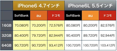 iPhone6L価格予想