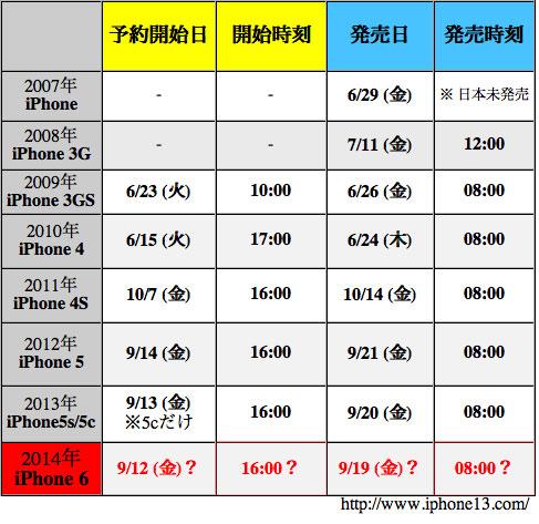 iphone6の発売日と予約開始日の予想