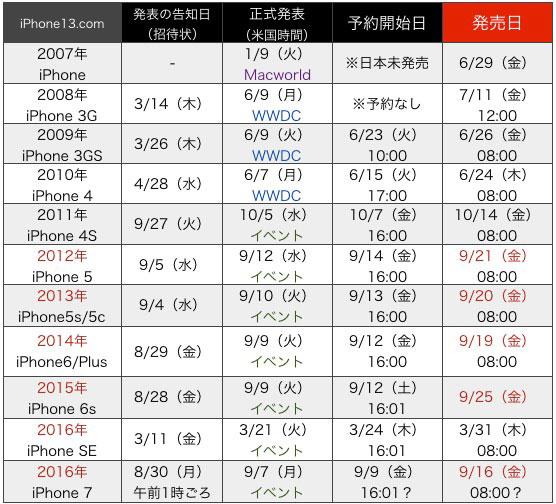 「iPhone6 歴代発表から予約開始日 発売日スケジュール」