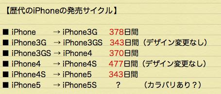 iPhone5S発売日のめやす 歴代のアイフォンの発売サイクルから考察してみた