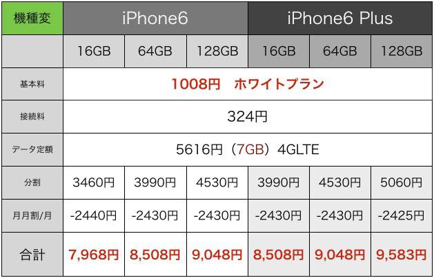 sb-iphone6-yosoukakaku02.jpg