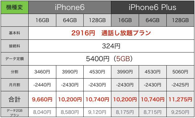 sb-iphone6-yosoukakaku03.jpg