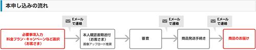 iPhone6 本申し込み流れ