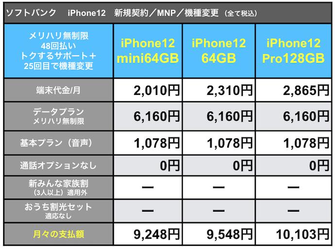 ソフトバンクiPhone12支払額